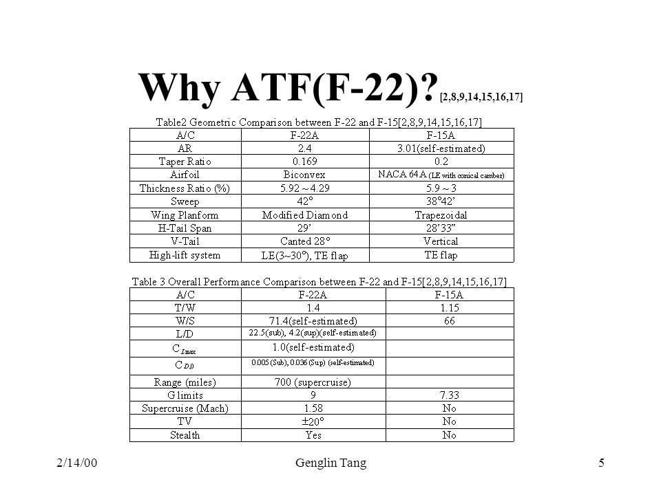 Why ATF(F-22) [2,8,9,14,15,16,17] 2/14/00 Genglin Tang